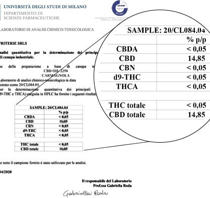 Analyse Huile Sensitiva 15ml avec 15% de CBD