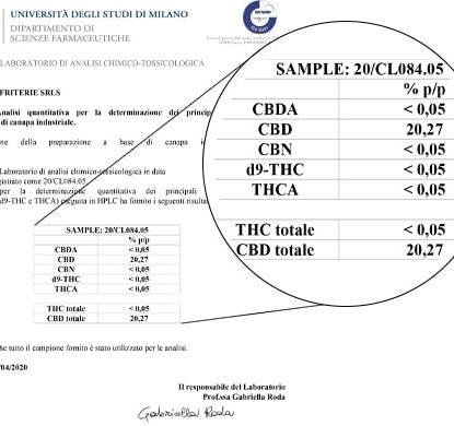 Analyse Huile Sensitiva 15ml avec 20% de CBD