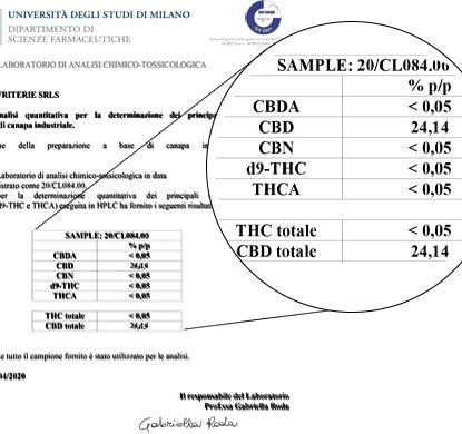 Analyse Huile Sensitiva 15ml avec 25% de CBD