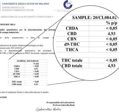Analyse Huile Sensitiva 15ml avec 5% de CBD